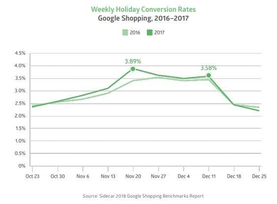 Weekly Holiday Conversion Rates