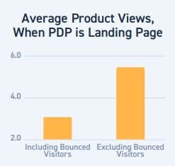 Product Display pages bounced vs unbounced visitors