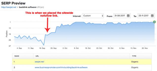 Google Analytics Screenshot via SEMRush