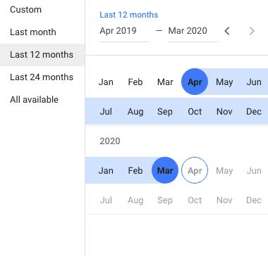 Google Ads Keyword planner date range